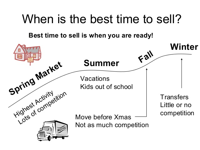 best time to sell pic